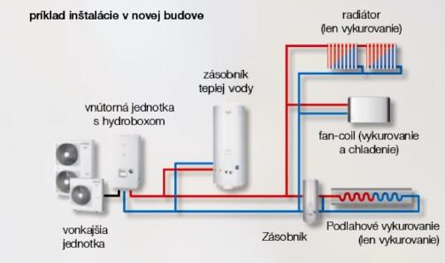 TOSHIBA ESTIA HWS-1604H8-E okruhy s funkciou chladenia
